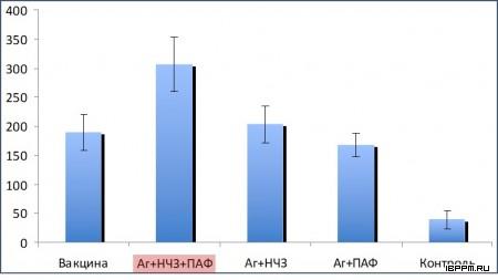 Оценка концентрации гамма интерферона (пг/мл) в сыворотке крови иммунизированных животных, демонстрирующая усиление иммунного ответа при использовании конъюгата синтетического пептида вируса ящура с наночастицами золота