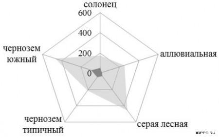 Результаты сравнительного ИФА образцов почв Саратовской области с использованием антител на ЛПС Sp245 (светло-серая область) и на ЛПС Sp7 (темно-серая область)
